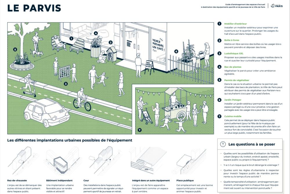 Guide d'aménagement des espaces d'accueil à destination des équipements sportifs et de jeunesse de la Ville de Paris © Vraiment Vraiment